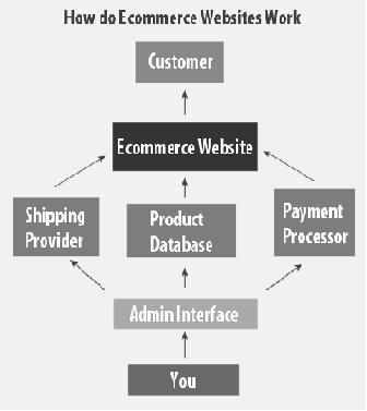 Cara kerja e-commerce