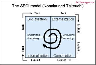 SECI Nonaka